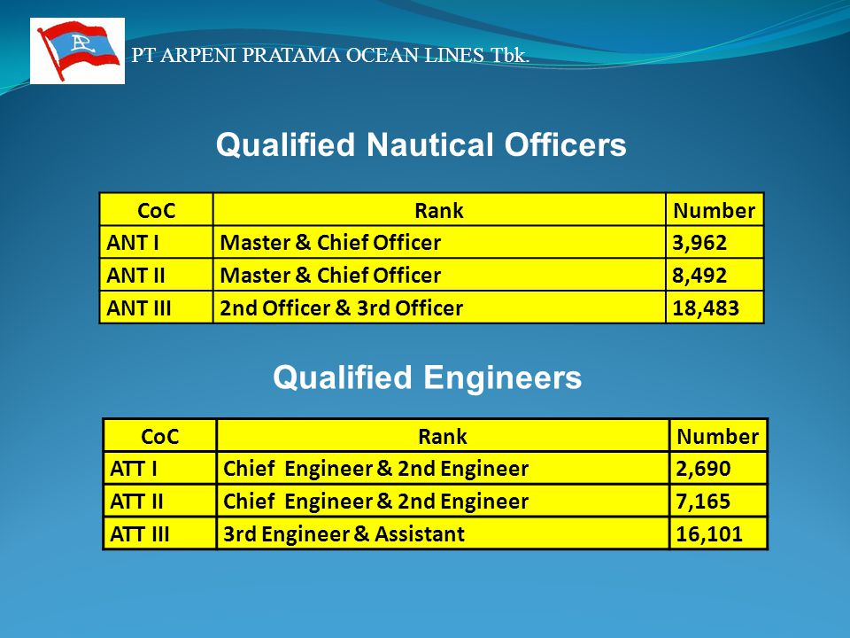 PT ARPENI PRATAMA OCEAN LINES Tbk. CoCRankNumber ANT IMaster & Chief Officer3,962 ANT IIMaster & Chief Officer8,492 ANT III2nd Officer & 3rd Officer18