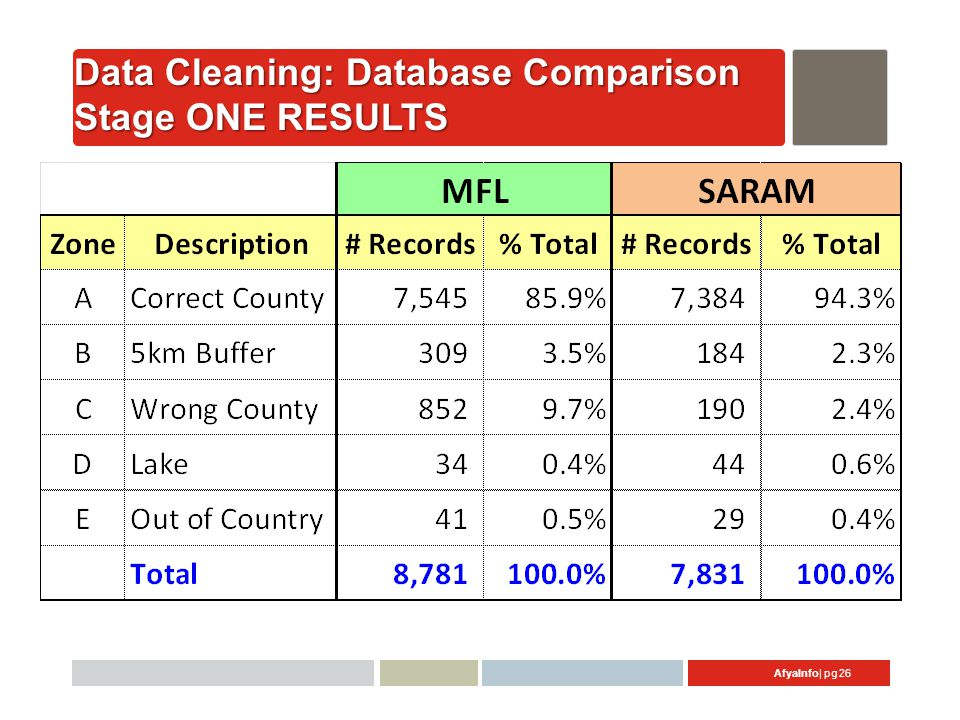 AfyaInfo| pg 26 Data Cleaning: Database Comparison Stage ONE RESULTS