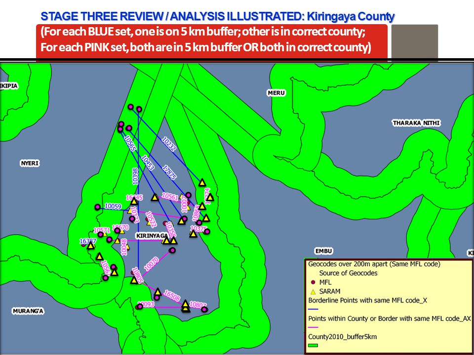 AfyaInfo| pg 30 STAGE THREE REVIEW / ANALYSIS ILLUSTRATED: Kiringaya County (For each BLUE set, one is on 5 km buffer; other is in correct county; For each PINK set, both are in 5 km buffer OR both in correct county)