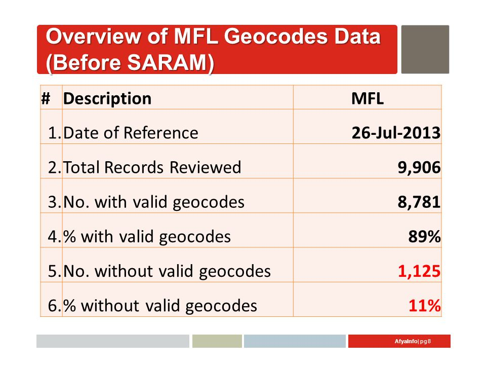 AfyaInfo| pg 8 Overview of MFL Geocodes Data (Before SARAM) #DescriptionMFL 1.Date of Reference26-Jul-2013 2.Total Records Reviewed 9,906 3.No.