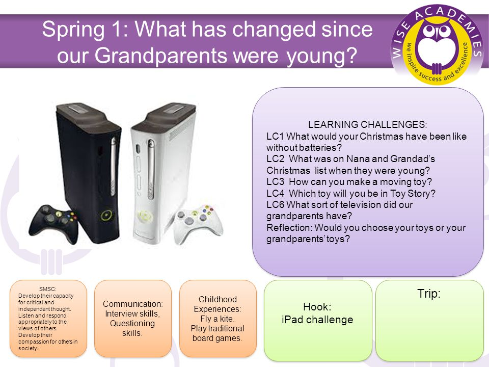 Spring 1: What has changed since our Grandparents were young.