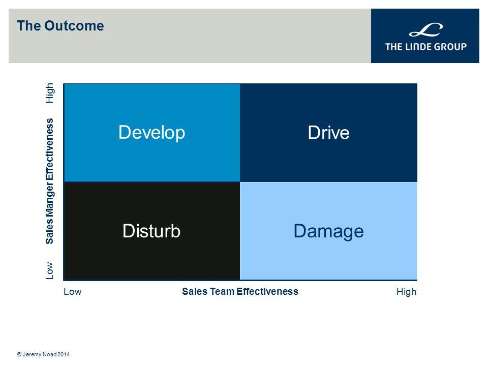 4 Distinct Sales Manager Effectiveness Profiles identified.
