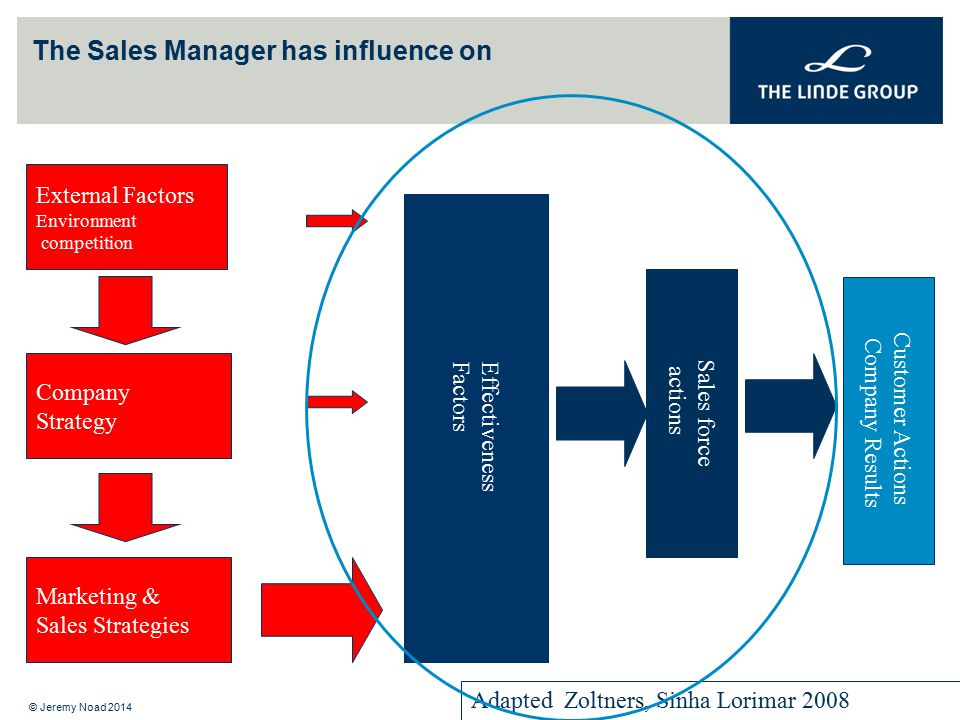 The Sales Manager has influence on External Factors Environment competition Company Strategy Adapted Zoltners, Sinha Lorimar 2008 Marketing & Sales St