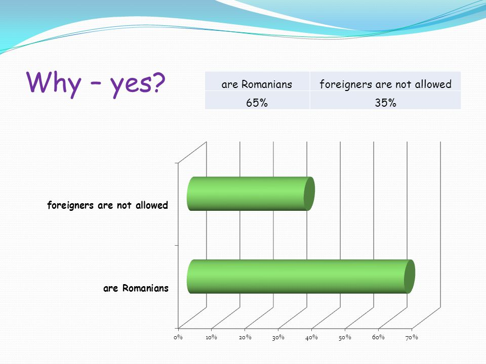 Why – yes are Romaniansforeigners are not allowed 65%35%