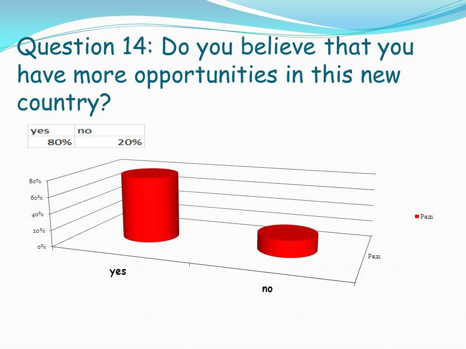 Question 14: Do you believe that you have more opportunities in this new country