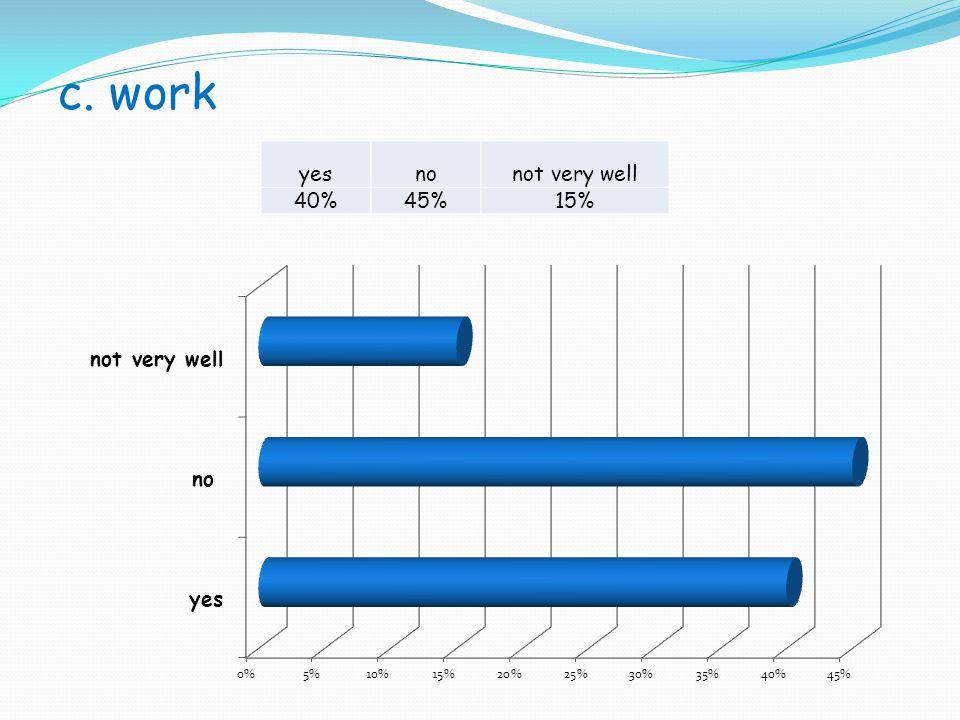 c. work yesnonot very well 40%45%15%