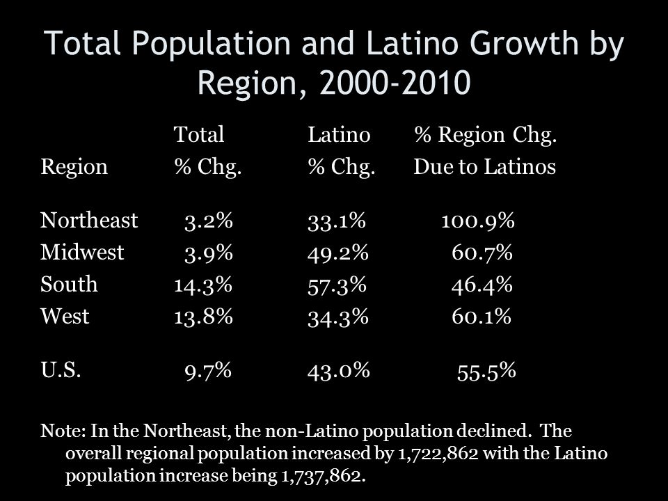 Total Population and Latino Growth by Region, 2000-2010 TotalLatino % Region Chg. Region% Chg.% Chg. Due to Latinos Northeast 3.2%33.1%100.9% Midwest