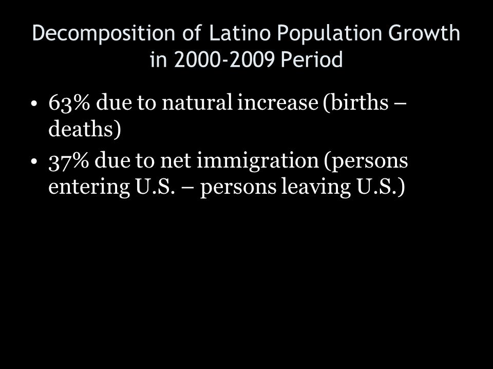 Decomposition of Latino Population Growth in 2000-2009 Period 63% due to natural increase (births – deaths) 37% due to net immigration (persons enteri