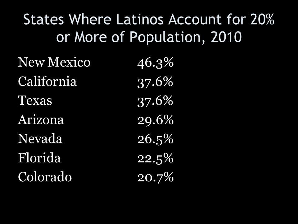 States Where Latinos Account for 20% or More of Population, 2010 New Mexico46.3% California37.6% Texas37.6% Arizona29.6% Nevada26.5% Florida22.5% Colo