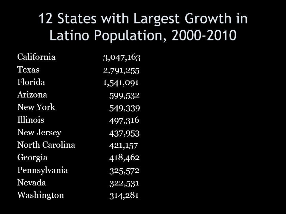 12 States with Largest Growth in Latino Population, 2000-2010 California3,047,163 Texas2,791,255 Florida1,541,091 Arizona 599,532 New York 549,339 Ill
