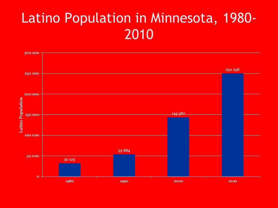 Latino Population in Minnesota, 1980- 2010