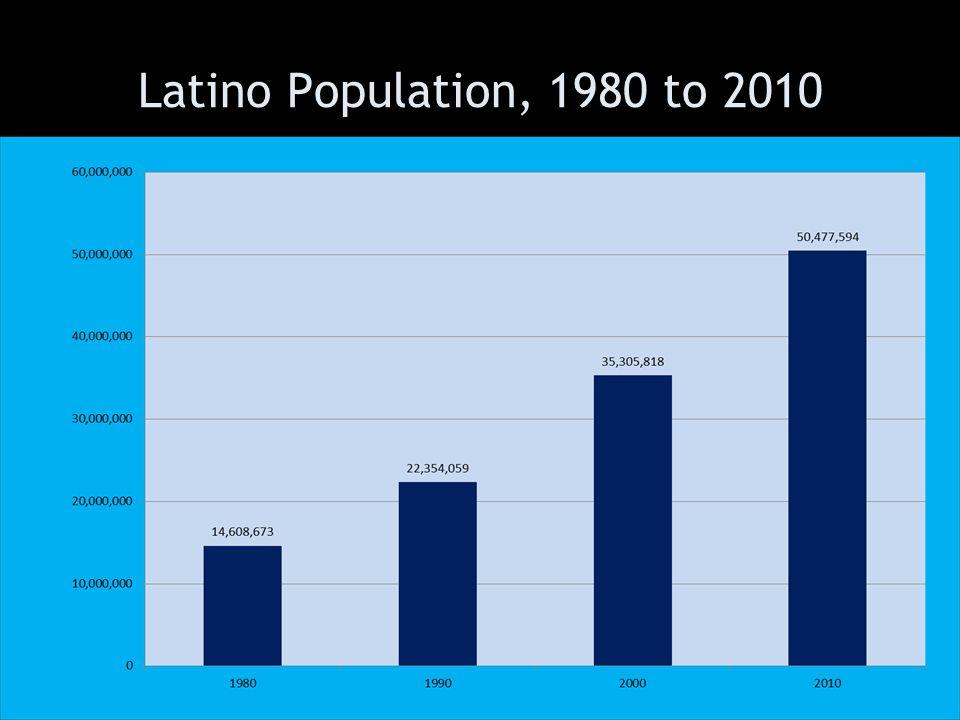 Latino Population, 1980 to 2010