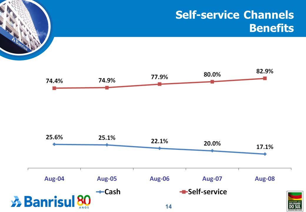 14 Self-service Channels Benefits