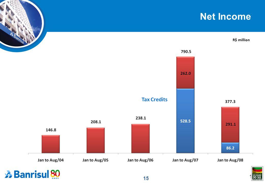 15 15 Net Income R$ million