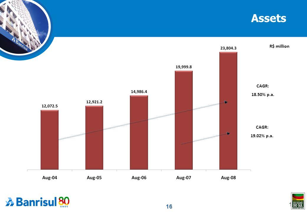 16 16 Assets CAGR: 18.50% p.a. CAGR: 19.02% p.a. R$ million
