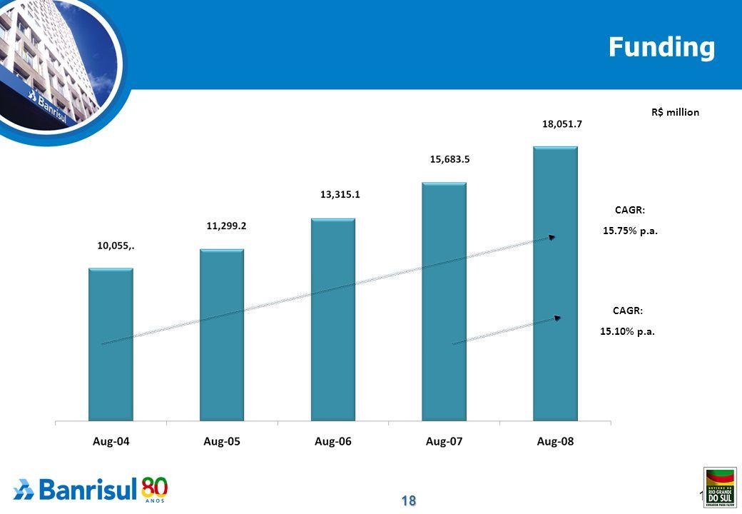 18 18 Funding CAGR: 15.75% p.a. CAGR: 15.10% p.a. R$ million
