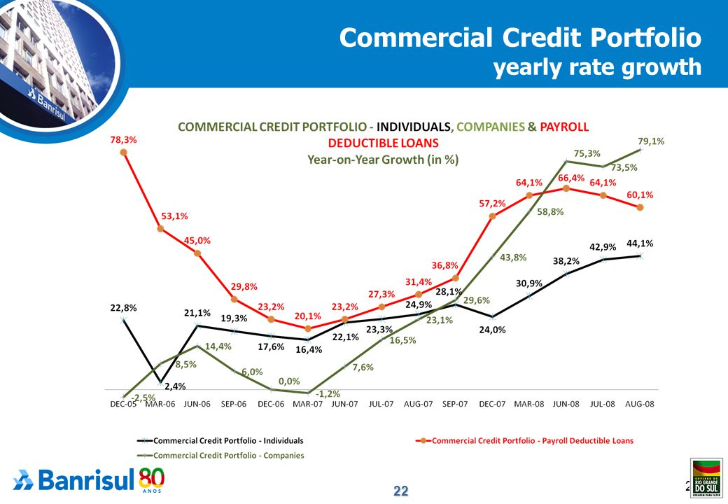 22 22 Commercial Credit Portfolio yearly rate growth