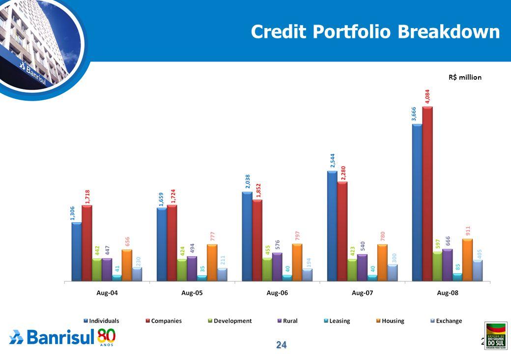 24 24 Credit Portfolio Breakdown R$ million