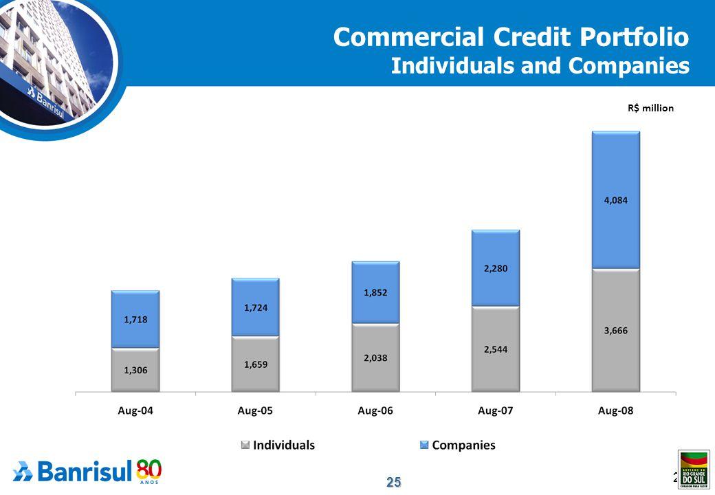 25 25 Commercial Credit Portfolio Individuals and Companies R$ million
