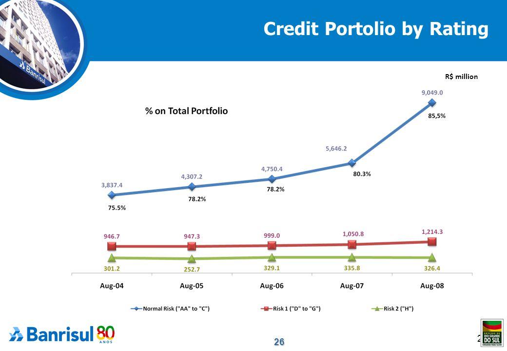 26 26 Credit Portolio by Rating R$ million