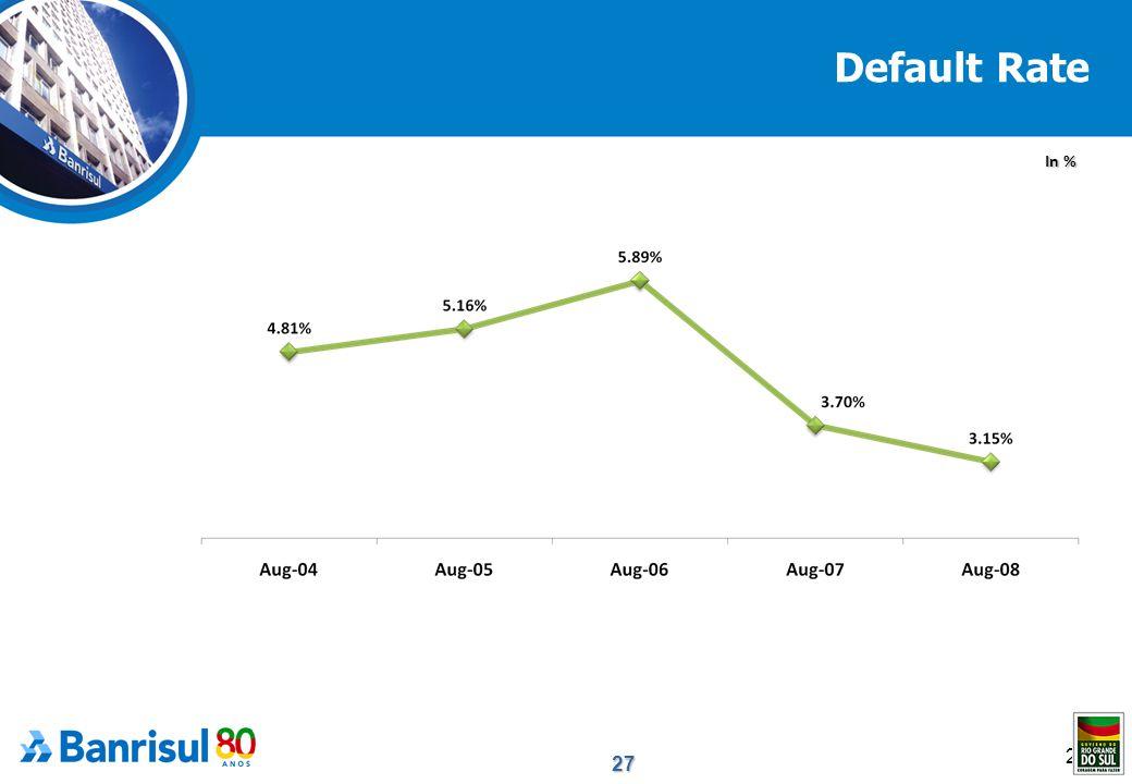 27 27 Default Rate In %