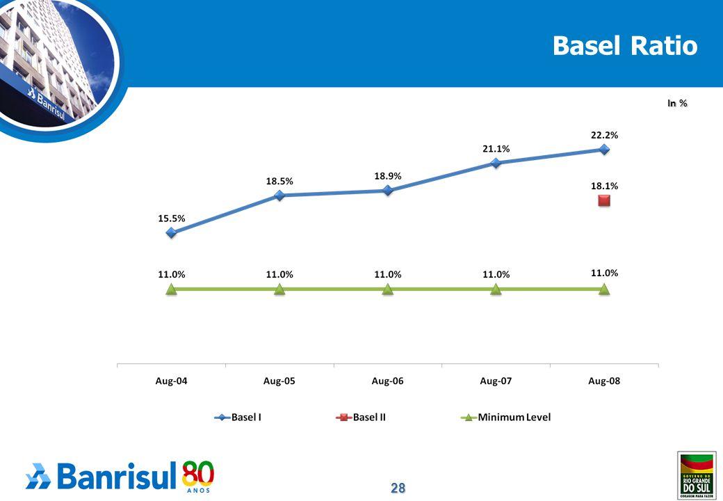 28 Basel Ratio In %