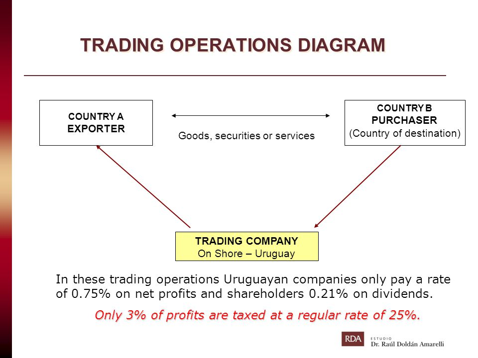 TRADING OPERATIONS DIAGRAM COUNTRY A EXPORTER COUNTRY B PURCHASER (Country of destination) TRADING COMPANY On Shore – Uruguay In these trading operati