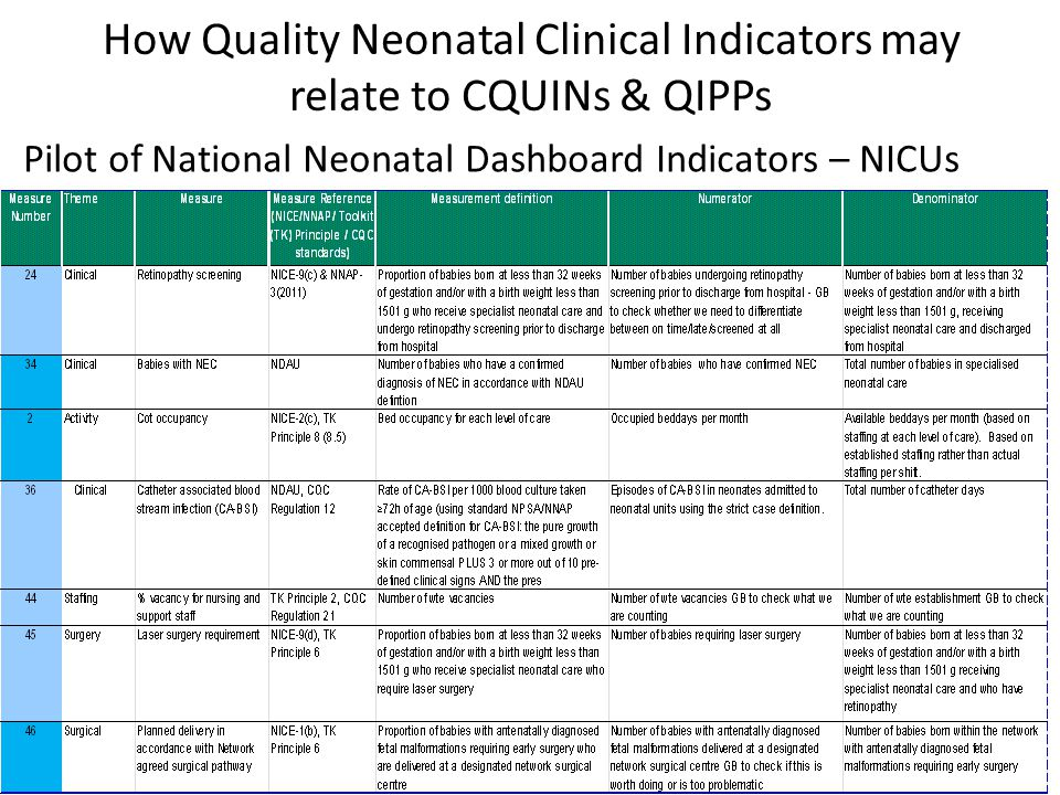 How Quality Neonatal Clinical Indicators may relate to CQUINs & QIPPs Pilot of National Neonatal Dashboard Indicators – NICUs