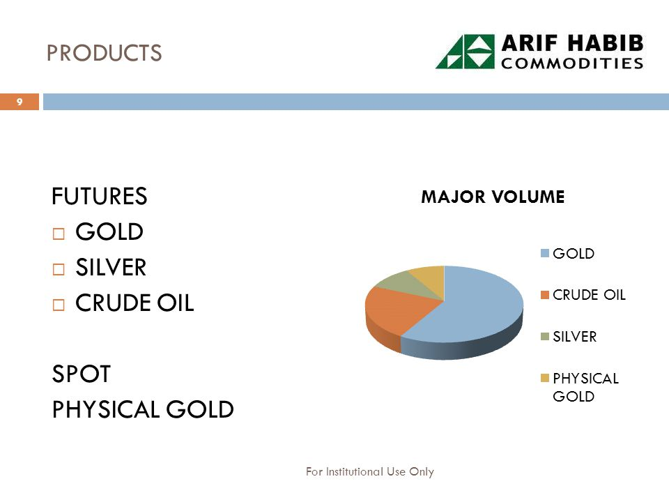FUTRE CONTRACTS Gold – 1,10,100 ounce contract Crude Oil – 10, 100 barrel contract Silver-10, 100 ounces contract If Gold Troy Ounce ($)= 1,385 Inter Bank Rate = 98.25 Then, Gold Troy Ounce (PKR)= Rs 136,076 Gold 1 gram ($)= 44.53* Gold 1 gram (PKR) = 4,375 1 Tola (PKR)= 51,030* Ounce Vs Tola *1 Troy Ounce = 31.103 gram *1 Tola = 11.664 gram gold 10 For Institutional Use Only