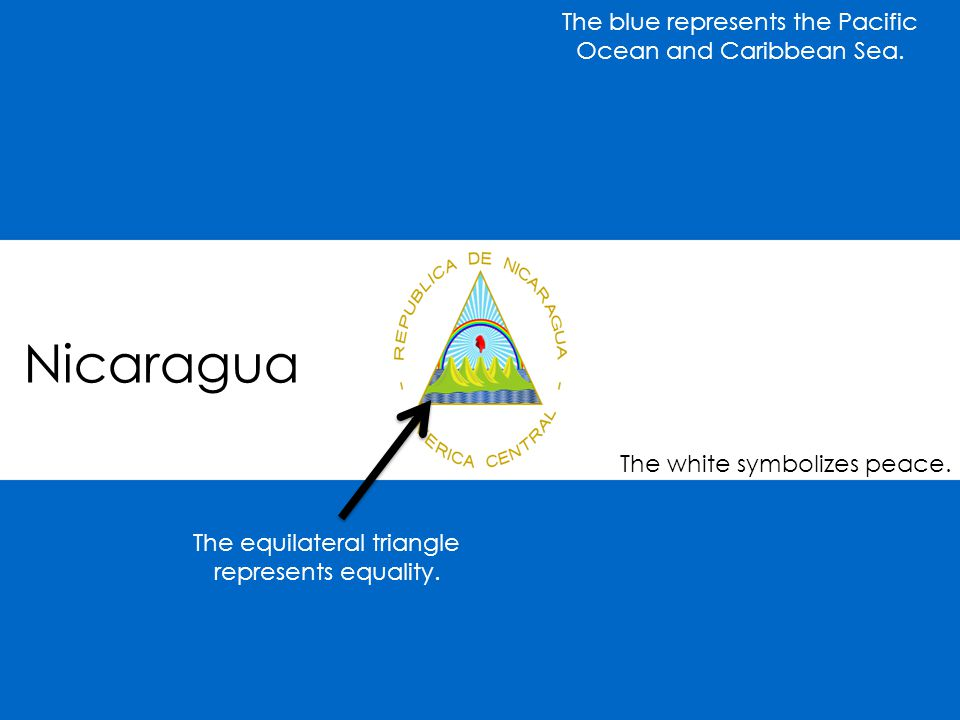 Nicaragua The blue represents the Pacific Ocean and Caribbean Sea. The white symbolizes peace. The equilateral triangle represents equality.