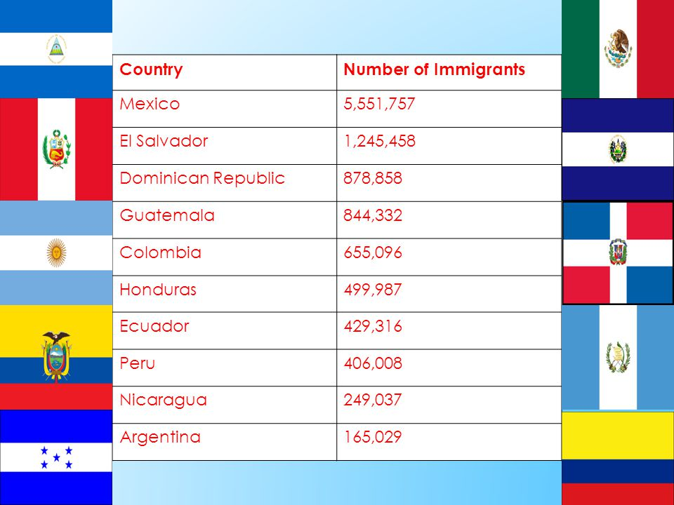CountryNumber of Immigrants Mexico5,551,757 El Salvador1,245,458 Dominican Republic878,858 Guatemala844,332 Colombia655,096 Honduras499,987 Ecuador429,316 Peru406,008 Nicaragua249,037 Argentina165,029