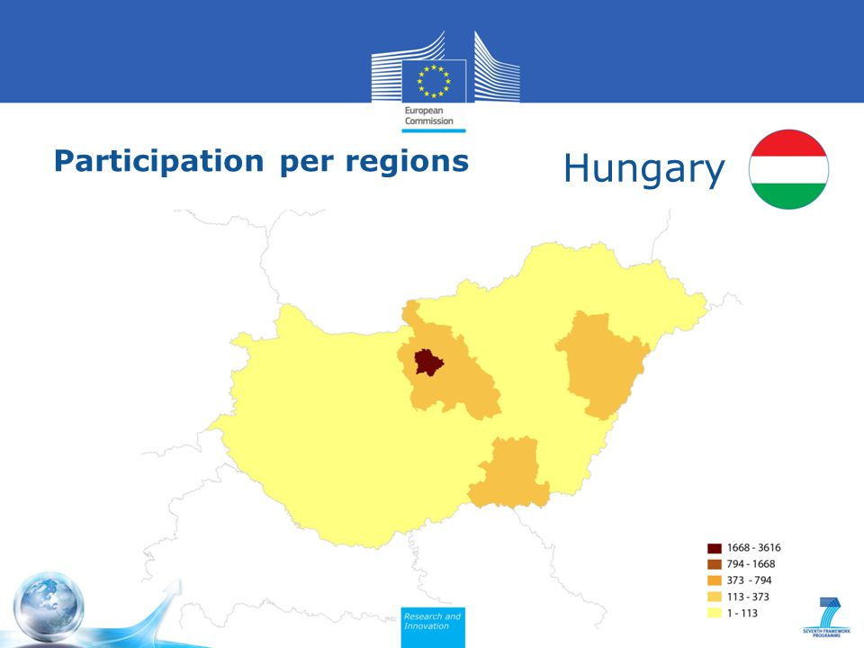 Participation per regions Hungary