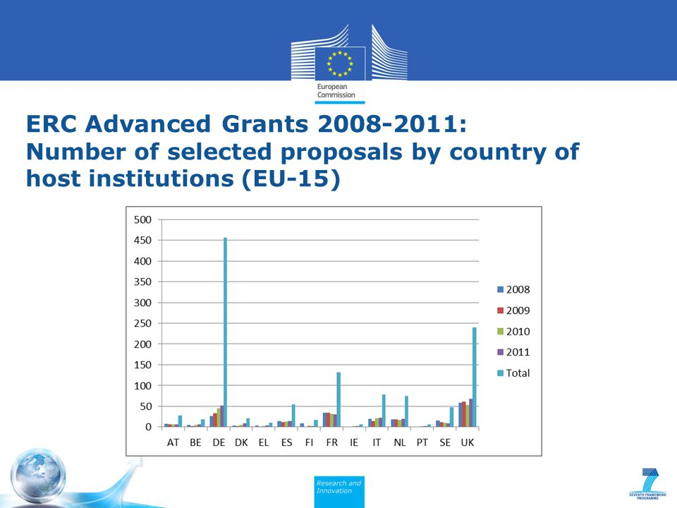 ERC Advanced Grants 2008-2011: Number of selected proposals by country of host institutions (EU-15)
