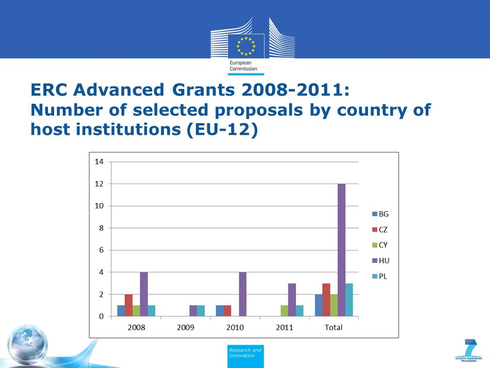 ERC Advanced Grants 2008-2011: Number of selected proposals by country of host institutions (EU-12)