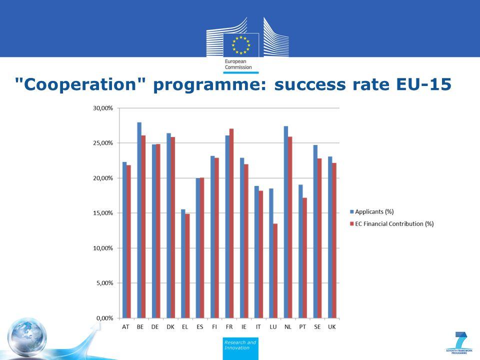 Cooperation programme: success rate EU-15