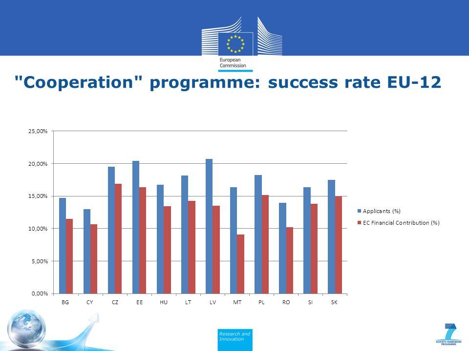 Cooperation programme: success rate EU-12