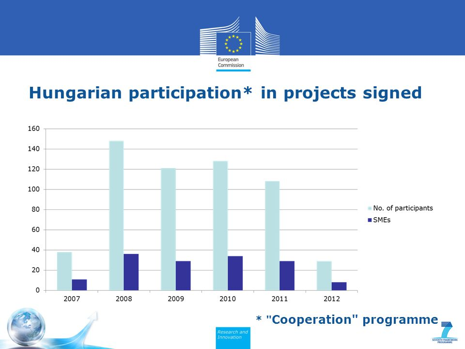 Hungarian participation* in projects signed * Cooperation programme