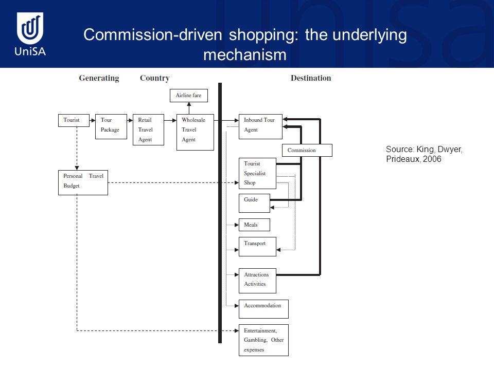 Commission-driven shopping: the underlying mechanism Source: King, Dwyer, Prideaux, 2006
