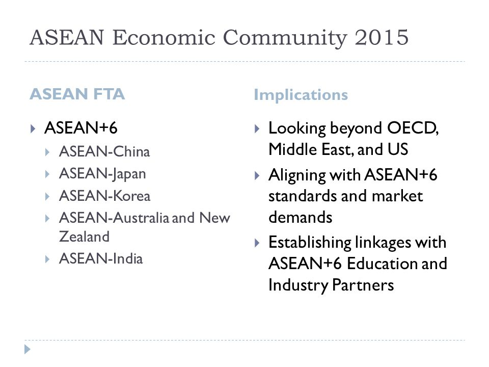 ASEAN Economic Community 2015 ASEAN FTA Implications  ASEAN+6  ASEAN-China  ASEAN-Japan  ASEAN-Korea  ASEAN-Australia and New Zealand  ASEAN-India  Looking beyond OECD, Middle East, and US  Aligning with ASEAN+6 standards and market demands  Establishing linkages with ASEAN+6 Education and Industry Partners