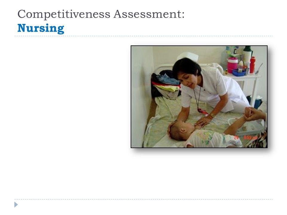 Competitiveness Assessment: Nursing
