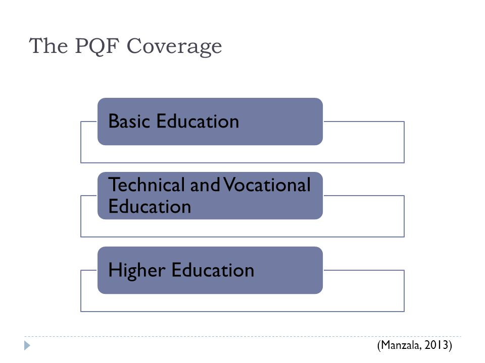 The PQF Coverage Basic Education Technical and Vocational Education Higher Education (Manzala, 2013)