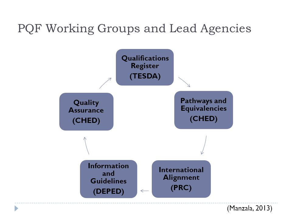 PQF Working Groups and Lead Agencies Qualifications Register (TESDA) Pathways and Equivalencies (CHED) International Alignment (PRC) Information and Guidelines (DEPED) Quality Assurance (CHED) (Manzala, 2013)