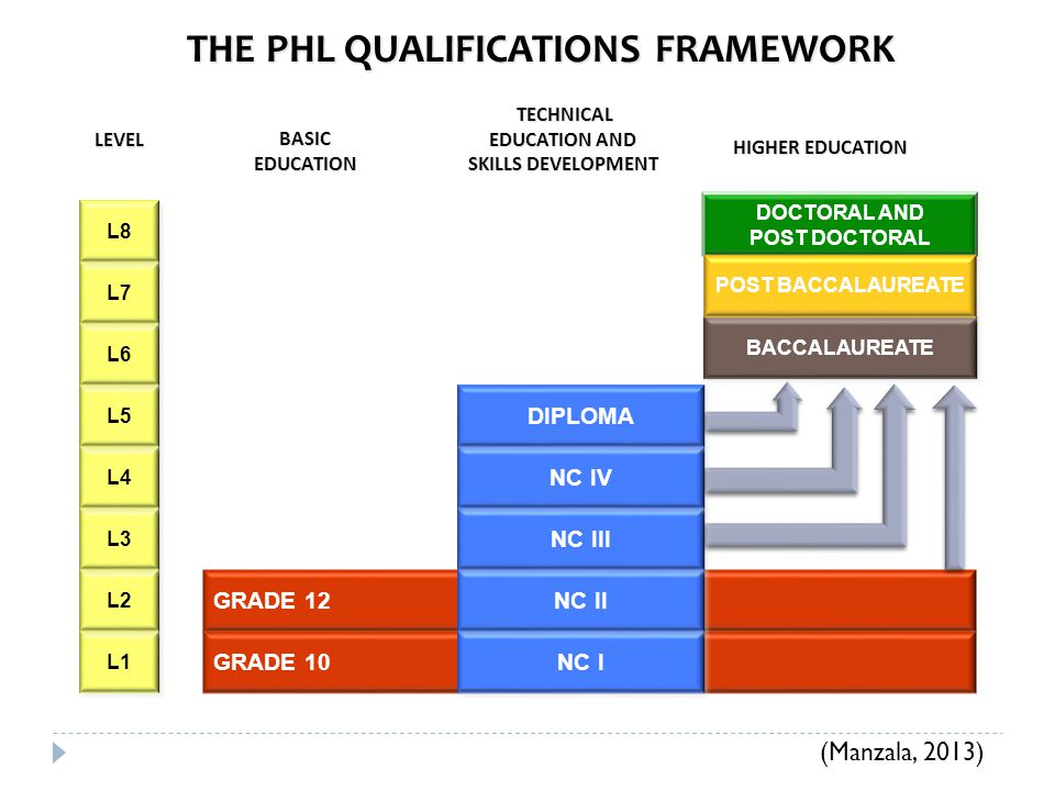 THE PHL QUALIFICATIONS FRAMEWORK LEVEL GRADE 10 GRADE 12 TECHNICAL EDUCATION AND SKILLS DEVELOPMENT TECHNICAL EDUCATION AND SKILLS DEVELOPMENT HIGHER EDUCATION HIGHER EDUCATION DOCTORAL AND POST DOCTORAL DOCTORAL AND POST DOCTORAL BACCALAUREATE BASICEDUCATION L1 L2 L3 L4 L5 L6 L7 L8 NC I NC II NC IV NC III NC IV DIPLOMA BACCALAUREATE POST BACCALAUREATE (Manzala, 2013)