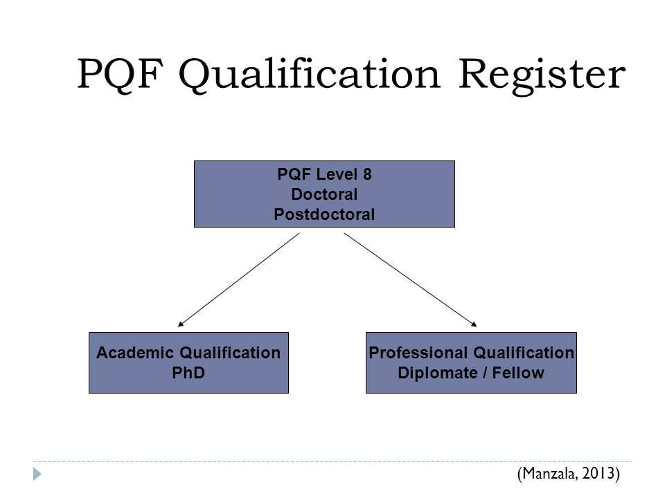 PQF Level 8 Doctoral Postdoctoral Academic Qualification PhD Professional Qualification Diplomate / Fellow (Manzala, 2013)