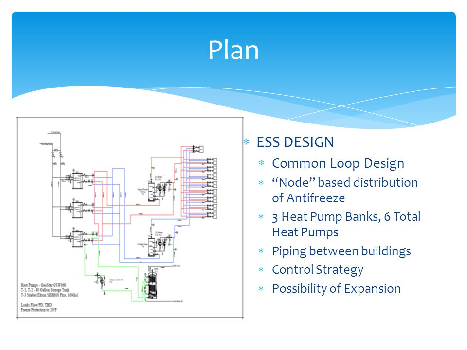  ESS DESIGN  Common Loop Design  Node based distribution of Antifreeze  3 Heat Pump Banks, 6 Total Heat Pumps  Piping between buildings  Control Strategy  Possibility of Expansion Plan