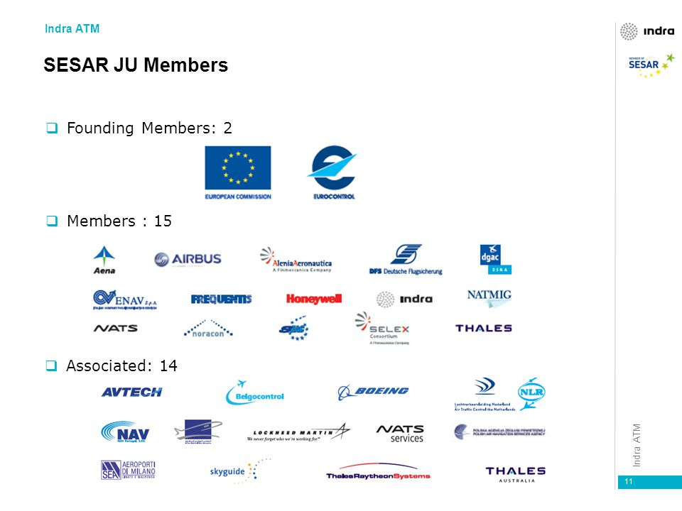 11  Founding Members: 2  Members : 15  Associated: 14 SESAR JU Members Indra ATM