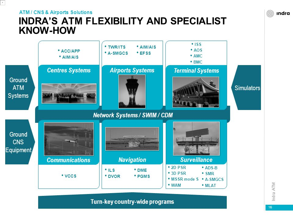 Indra ATM INDRA'S ATM FLEXIBILITY AND SPECIALIST KNOW-HOW 16 Ground CNS Equipment Turn-key country-wide programs Network Systems / SWIM / CDM Simulators Ground ATM Systems Surveillance 2D PSR 3D PSR MSSR mode S WAM ADS-B SMR A-SMGCS MLAT Terminal Systems ISS AOS AMC BMC Airports Systems TWR/ITS A-SMGCS Centres Systems ACC/APP AIM/AIS Communications VCCS Navigation ILS DVOR ATM / CNS & Airports Solutions DME PGMS AIM/AIS EFSS