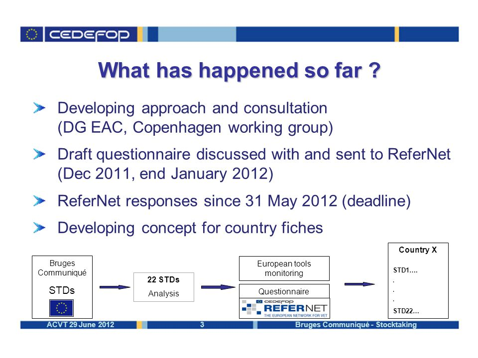 3ACVT 29 June 2012 Bruges Communiqué - Stocktaking Developing approach and consultation (DG EAC, Copenhagen working group) Draft questionnaire discussed with and sent to ReferNet (Dec 2011, end January 2012) ReferNet responses since 31 May 2012 (deadline) Developing concept for country fiches What has happened so far .