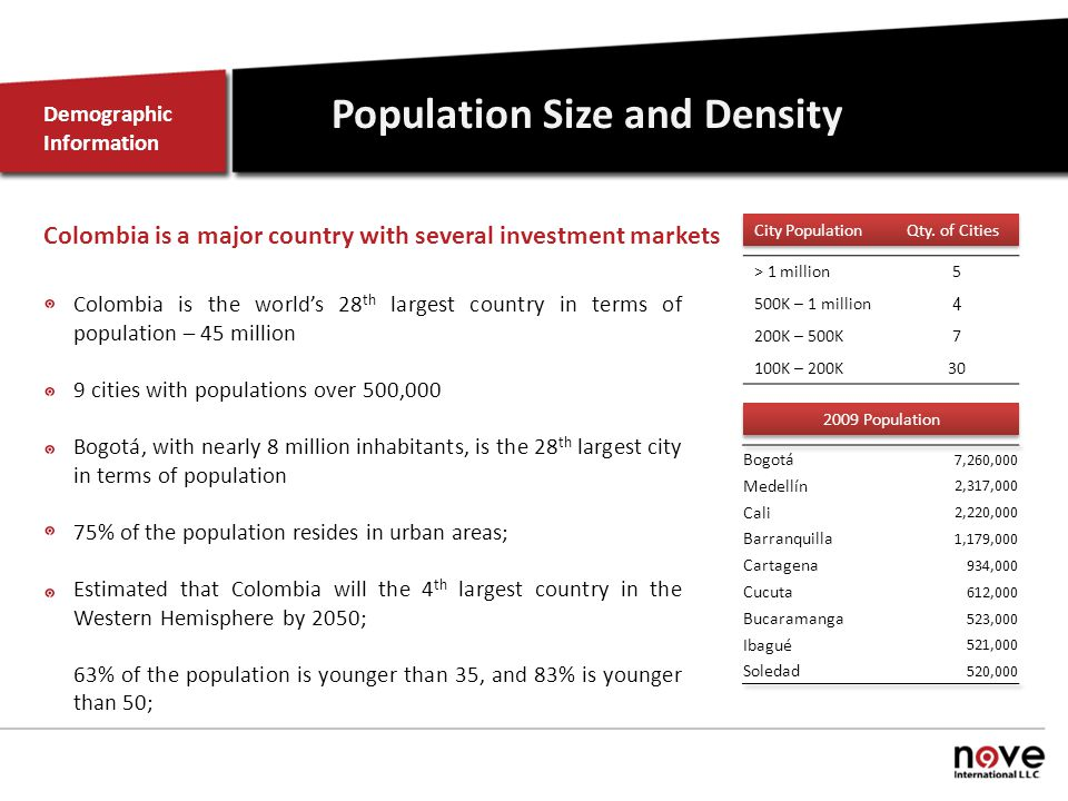 Population Size and Density Colombia is the world's 28 th largest country in terms of population – 45 million 9 cities with populations over 500,000 Bogotá, with nearly 8 million inhabitants, is the 28 th largest city in terms of population 75% of the population resides in urban areas; Estimated that Colombia will the 4 th largest country in the Western Hemisphere by 2050; 63% of the population is younger than 35, and 83% is younger than 50; Demographic Information > 1 million5 500K – 1 million 4 200K – 500K7 100K – 200K30 Colombia is a major country with several investment markets