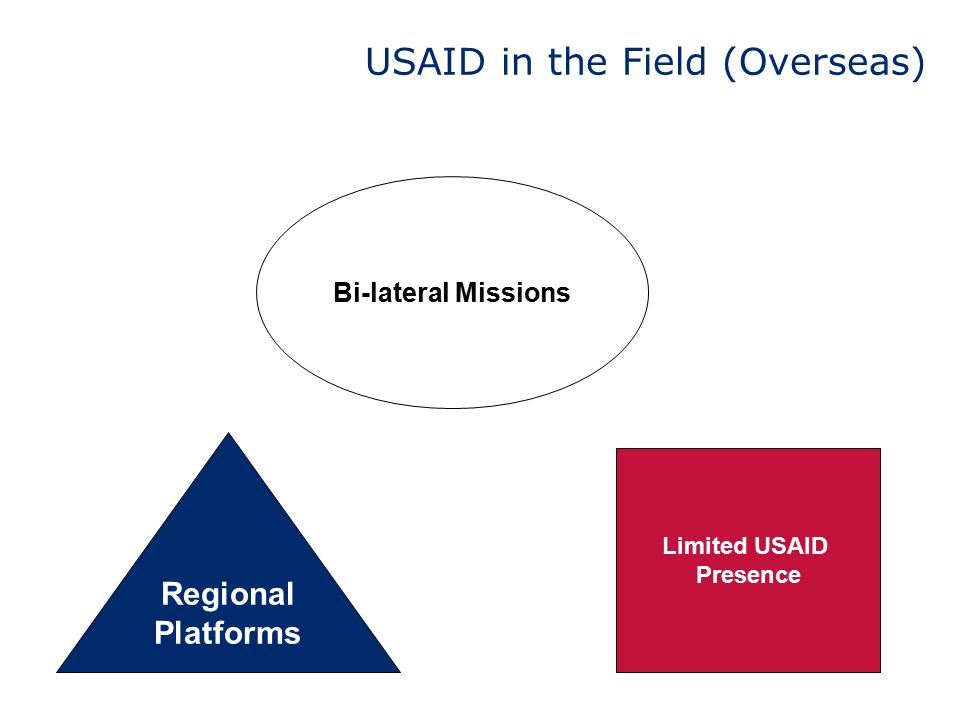 USAID in the Field (Overseas) Bi-lateral Missions Regional Platforms Limited USAID Presence